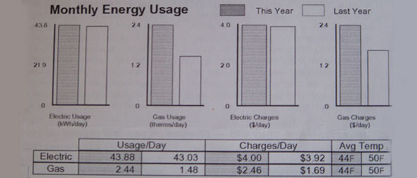 And the Energy Savings Are… (Real!)