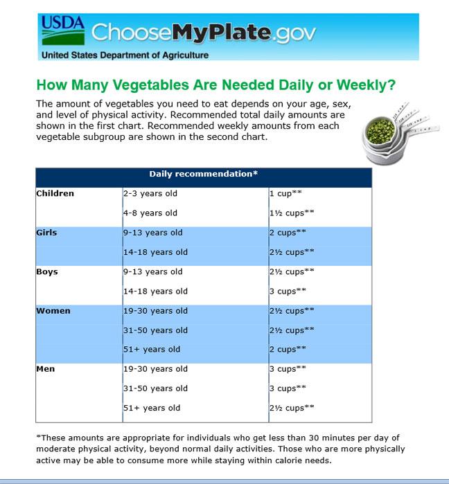 USDA Veggie Chart
